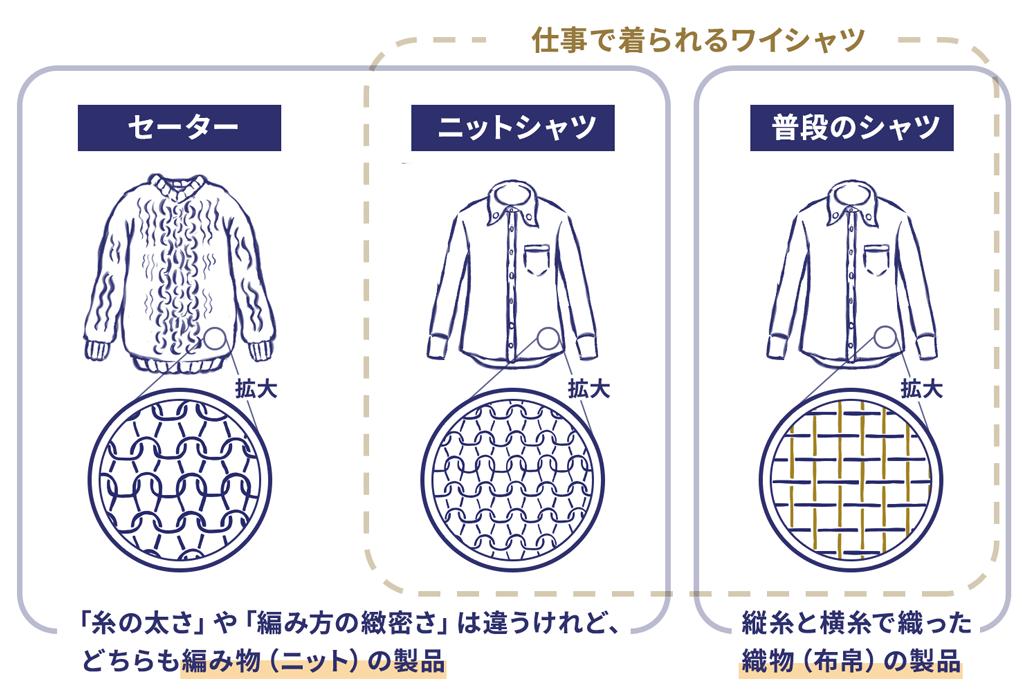 ニット生地(編み生地)から仕立てられたニットシャツは、いうなればセーターの親戚ともいえます。違うのは、生地の目が「とにかく緻密」であること。少し前は、この緻密さをクリアできず、ビジネスシーンでは着用出来ないニットシャツが多かったのですが、近年は技術進歩により、ビジネスシーンでも問題なく着用できるニットシャツが増えてきました。