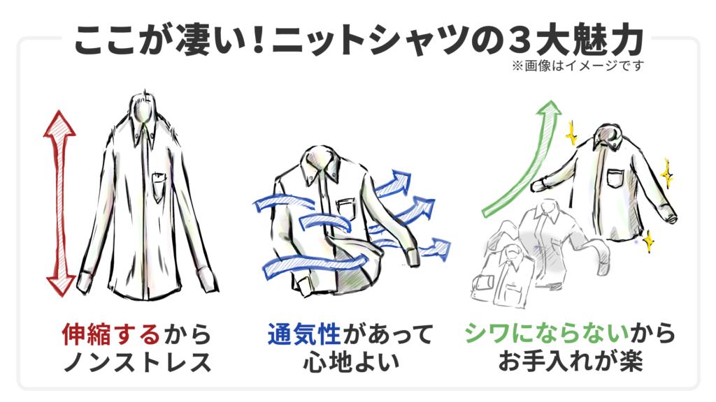ニットシャツの魅力1:ニットシャツは伸縮するから着心地がノンストレス。ニットシャツの魅力2:ニットシャツは通気性が高いためとても心地よい。ニットシャツの魅力3:ニットシャツはシワになりにくいため洗濯後のお手入れが楽。