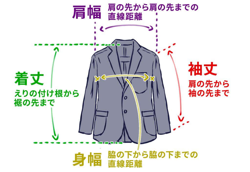 テーラードジャケットの採寸場所は主に4箇所。肩幅は、肩の先から肩の先までの直線距離。身幅は、脇の下から脇の下までの直線距離。袖丈は、肩の先から袖の先まで。着丈は、えりの付け根から裾の先まで。
