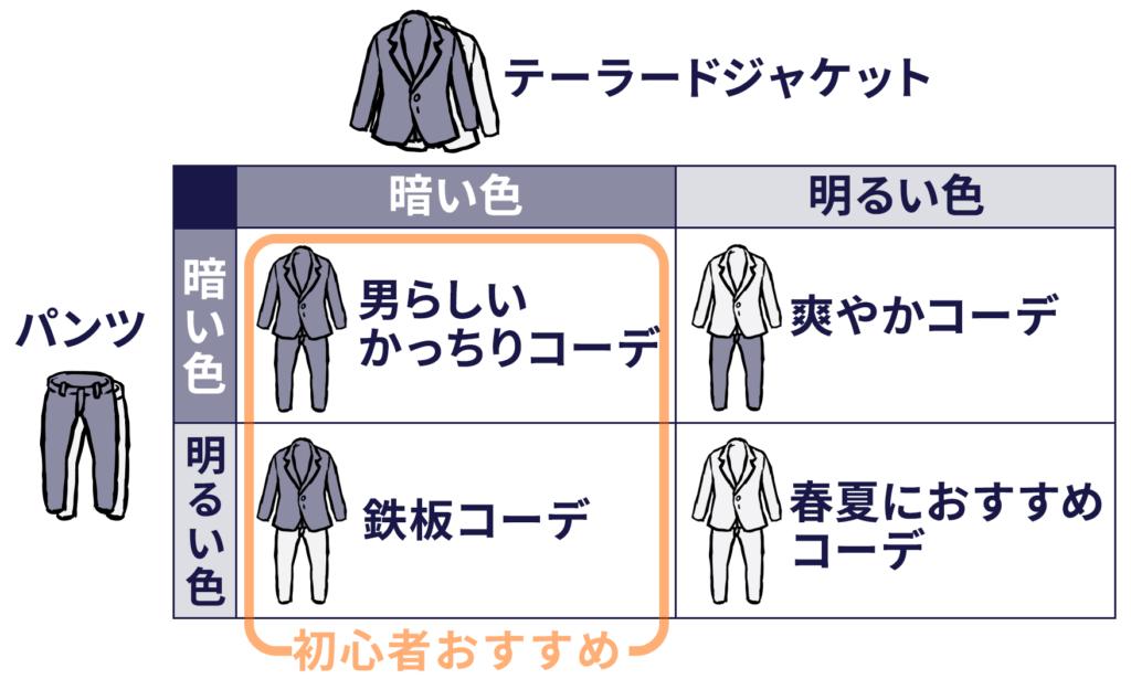 テーラードジャケットとスラックスの組み合わせは、ジャケットの明るい暗い×スラックスの明るい暗いの4パターンが存在します。初心者にオススメなのは「暗いジャケットと暗いパンツの組み合わせ」もしくは「暗いジャケットと明るいパンツの組み合わせ」です。
