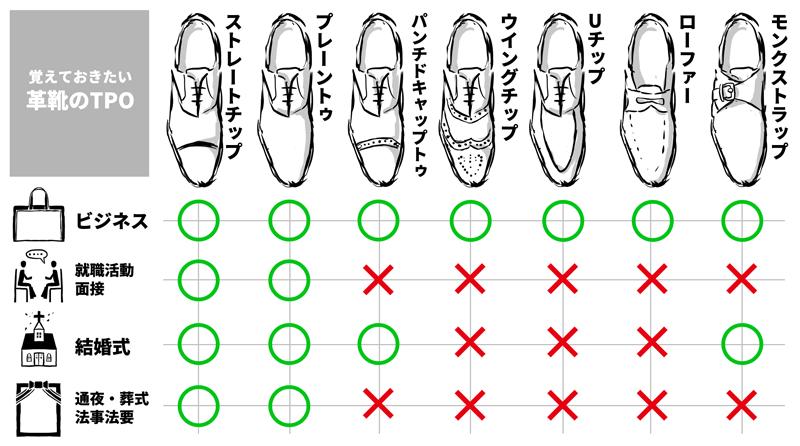 【革靴のTPO一覧表】モンクストラップはビジネスシーンや結婚式、就職活動の場で着用出来ます。金属パーツの存在ゆえに葬祭系はNGだということを覚えておいてくださいね。