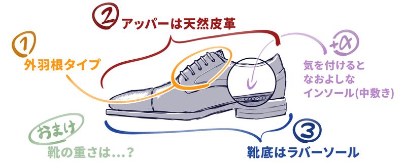 歩きやすいビジネスシューズに重要なのは3つ(+α)。1つ目は、外羽根タイプであること。2つ目は、アッパーが天然皮革であること。3つ目は、靴底がラバーソールであること。+αとしてインソールに嬉しい機能があること。それでは解説を始めます。