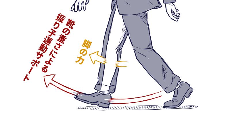 足を動かす力と、靴自体の重さが振り子運動の原理で動く力が合わさり、快適なウォーキングが実現します。
