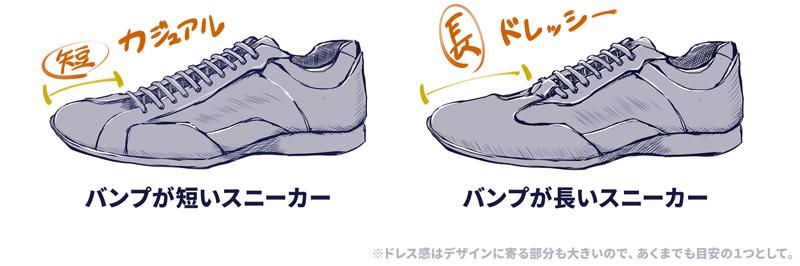 つま先から靴ひもの一列目までの長さをバンプと呼ぶのですが、このバンプが長いほどドレッシーになっていきます。