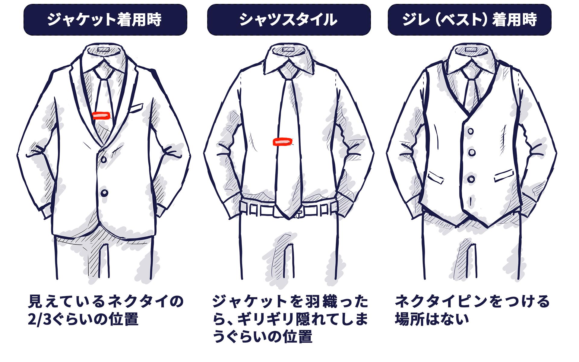 ジャケットを着ているときのネクタイピンは、ネクタイの3分の2ぐらいの位置。シャツスタイルのときは、ジャケットをきたときに丁度隠れるぐらいの位置。ジレ(ベスト)を着た時はネクタイピンをつけません。