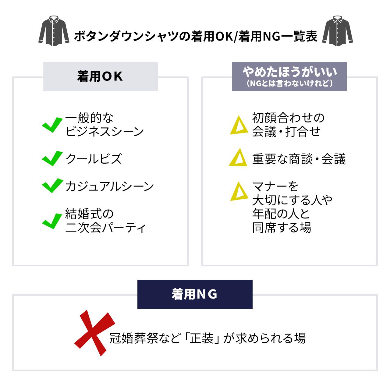 【ボタンダウンシャツの着用OK/NG一覧表】ボタンダウンシャツは一般的なビジネスシーンでの着用はOKです。カジュアルシーンは勿論、クールビズでも大活躍してくれます。一方で止めた方がいいのが、スーツマナーを守る人や年配の人と同席する場合です。いわゆる、服装で冒険するのは止めた方がいいときは、ボタンダウンも不適と言えます。冠婚葬祭については完全にNGです。ただし、二次会パーティなどでは活躍してくれるでしょう。