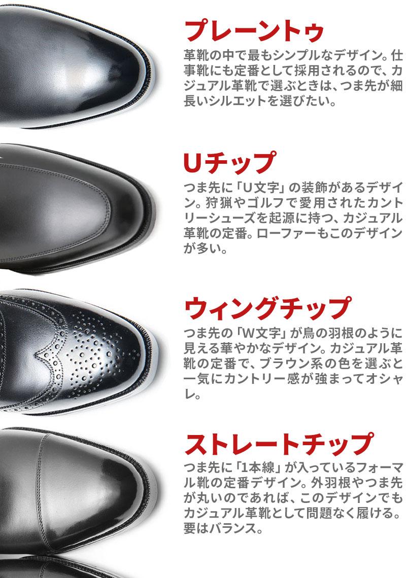 【革靴のつま先のデザインと特徴】「①プレーントゥ」革靴の中で最もシンプルなデザイン。仕事靴にも定番として採用されるので、カジュアル革靴で選ぶときは、つま先が細長いシルエットを選びたい。「②Uチップ」つま先に「U文字」の装飾があるデザイン。狩猟やゴルフで愛用されたカントリーシューズを起源に持つ、カジュアル革靴の定番。ローファーもこのデザインが多い。「③ウィングチップ」つま先の「W文字」が鳥の羽根のように見える華やかなデザイン。カジュアル革靴の定番で、ブラウン系の色を選ぶと一気にカントリー感が強まってオシャレ。「④ストレートチップ」つま先に「1本線」が入っているフォーマル靴の定番デザイン。外羽根やつま先が丸いのであれば、このデザインでもカジュアル革靴として問題なく履ける。要はバランス。